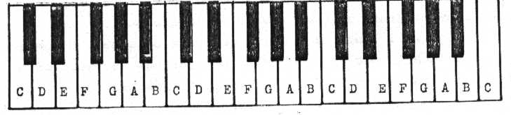 Piano piano tabs with letters : Piano : piano tabs numbers Piano Tabs Numbers along with Piano ...